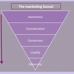 What is the marketing funnel and does it still matter?
